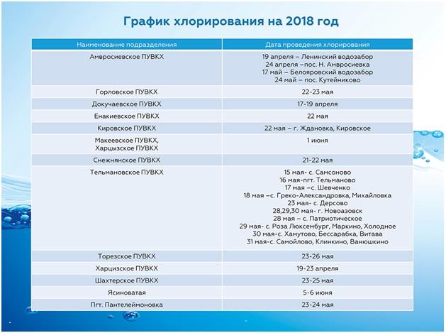 В городах и районах «ДНР» хлорируют воду. Опубликован график